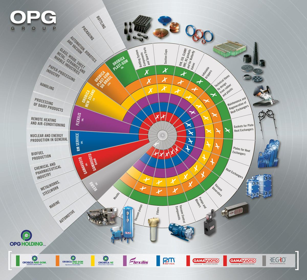 OPG Group
